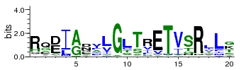 Sequence logo example.